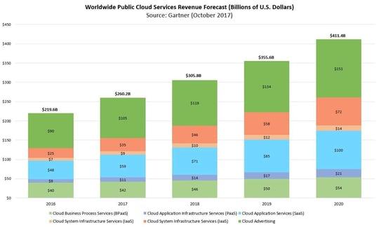 Worldwide-Public-Cloud-Forecast-2017