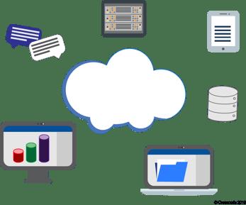 Crosscode cloud computing