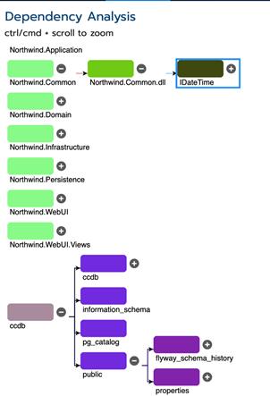 dependency analysis view of CodeLogic